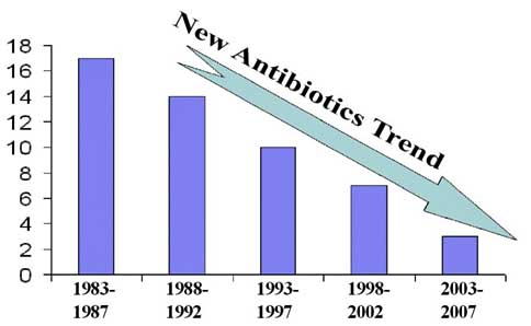 antibiotics new discoveries