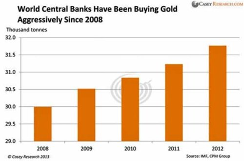 Bank buy gold