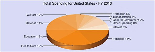 bank gov spending