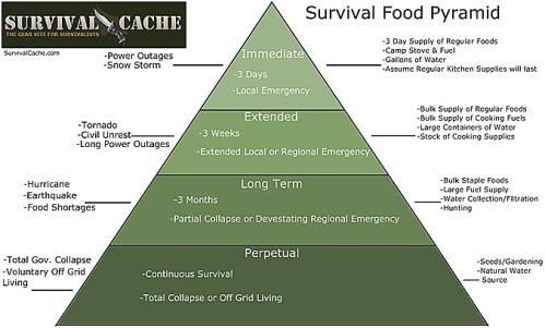 dryfood pyramid1