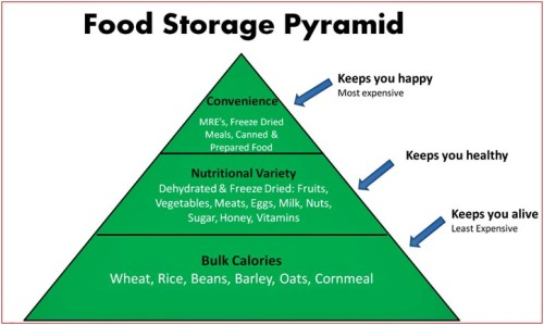 dryfood pyramid2