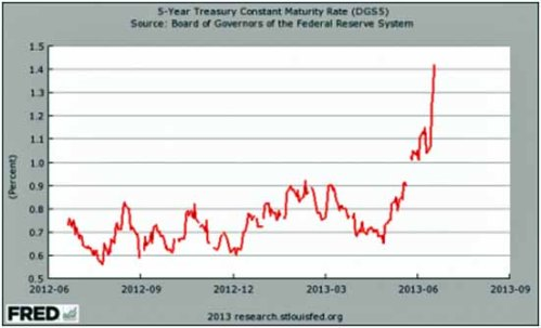 GE chart 5 yr