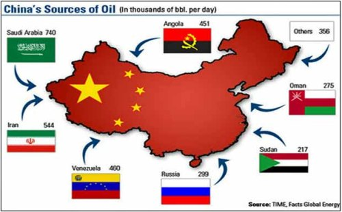 Qasian China oil source