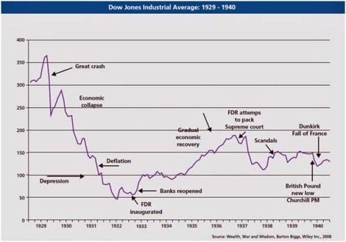 recession2 depression market
