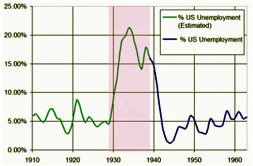recession2 unemployment