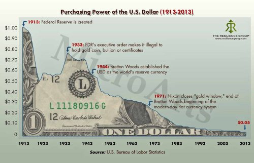system Purchasing power