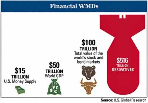 whatcome derivatives bomb