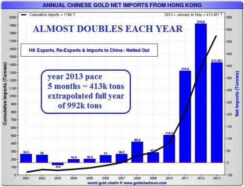 decline chinese gold imports