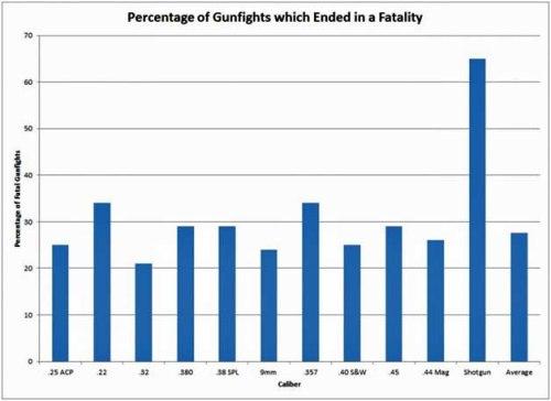 22lr percent of gunfights