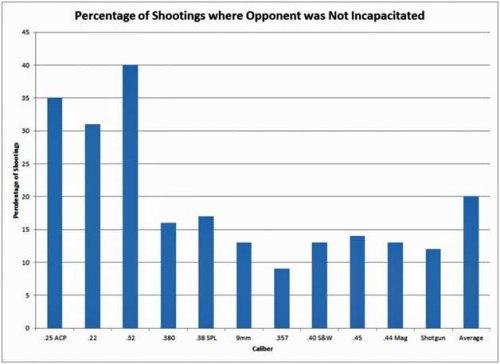 22lr percent of shootings