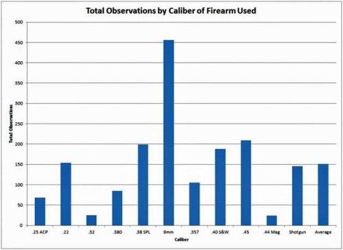 22lr total observations