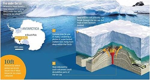 Vol antarctica