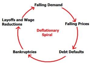 ponzi Deflationary Spiral