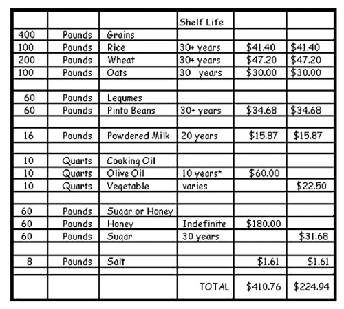 BasicFood shelf life - cost chart