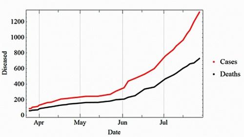 ebola1 rate