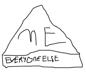 scale me & all ya'll