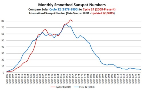 cooling monthly smoothed